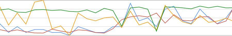 Bild: DerMatz.de - Google Suchanalyse in der Search Console